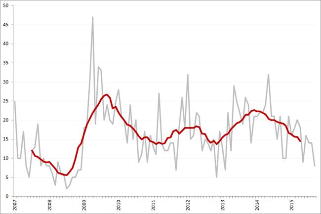 Aantal faillissementen per maand en obv. voortschrijdend 12-maands gemiddelde, januari 2007 – september 2015
