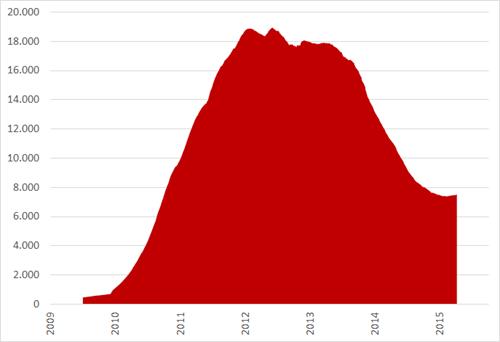 Aantal social media berichtjes per dag met de term Twitter, januari 2009 – september 2015. Bron: Coosto