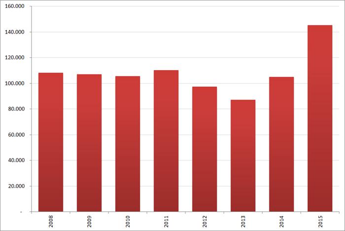 Aantal nieuwe vacatures in  september, 2008 – 2015. Bron : Jobfeed