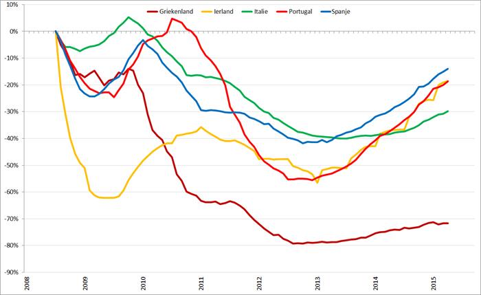 Trendlijn autoverkopen PIIGS-landen op basis van 12-maands gemiddelden, januari 2008 – september 2015. Bron: ACEA
