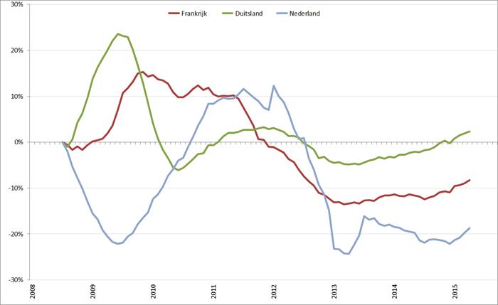 Trendlijn autoverkopen kernlanden op basis van 12-maands gemiddelde, januari 2008 – september 2015. Bron: ACEA