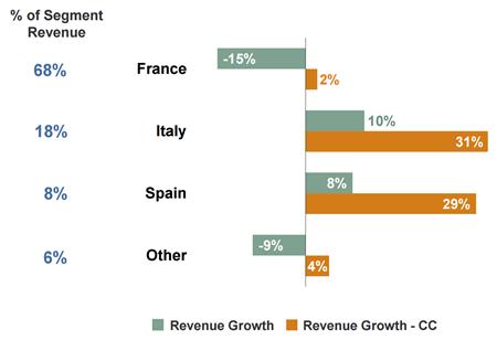 Omzetontwikkeling geselecteerde landen regio Zuid-Europa, Q3 2014 vs. Q3 2015. Bron: ManpowerGroup