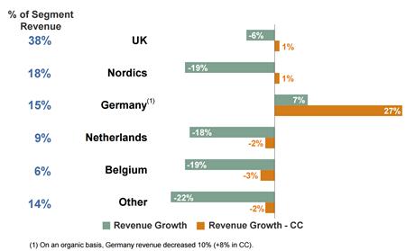 Omzetontwikkeling geselecteerde landen regio Noord-Europa,Q3 2014 vs. Q3 2015. Bron: ManpowerGroup