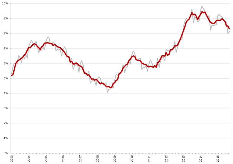 Niet-gecorrigeerde (grijs) en gecorrigeerde werkloosheidspercentages, januari 2003 – september 2015. Bron: CBS, nationale definitie