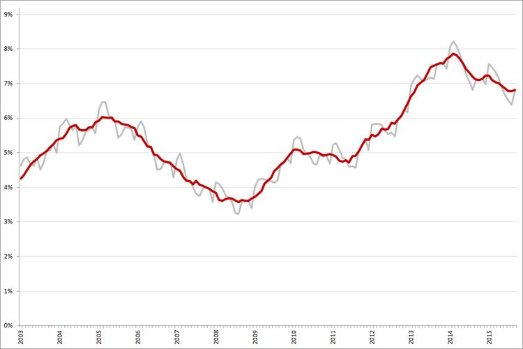 Niet-gecorrigeerde (grijs) en gecorrigeerde werkloosheidspercentages, januari 2003 – september 2015. Bron: CBS, ILO