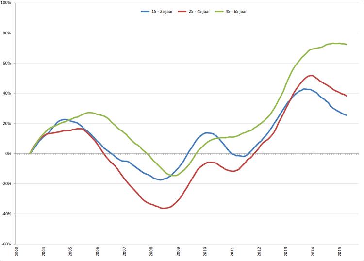 Procentuele verandering werkloosheid (2003 = 0) per leeftijdsklasse, januari 2003 – september 2015. Bron: CBS, nationale definitie