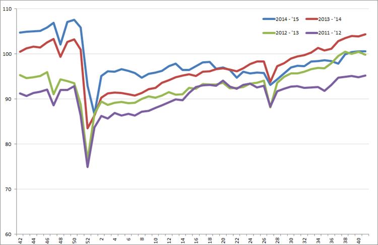 Uitzendindex VS, week 42 2011 – week 41, 2015. Bron: American Staffing Association (ASA)