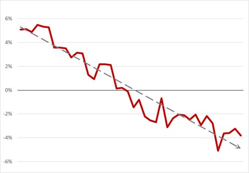 Verschil (in%) tussen de uitzendindex van 2015 en 2014, week 2 – week 41, Bron: ASA
