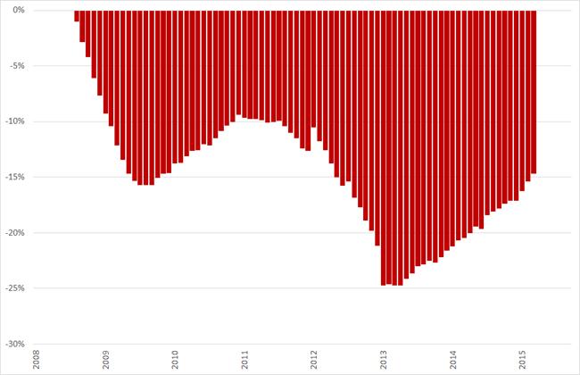 Misère index, consumentenmarkt, (2008 = 0%), januari 2008 – augustus/september 2015