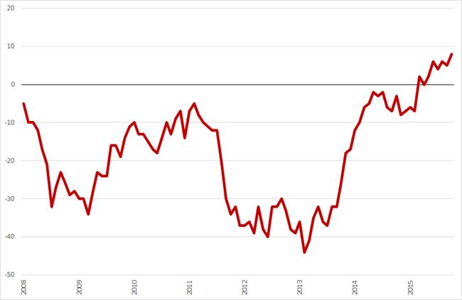 Consumentenvertrouwen januari 20108 – oktober 2015. Bron: CBS