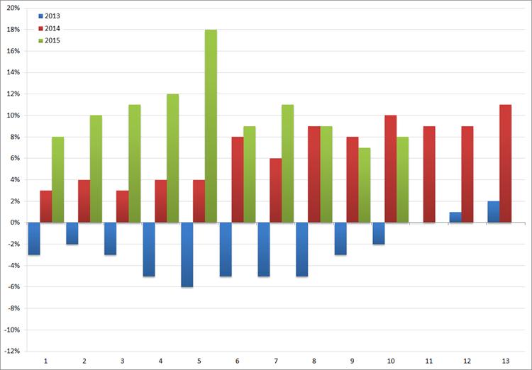 ABU: YoY groei/afname (in %) van het volume aan uitzenduren per periode: 2013 t/m 2015. Bron: ABU