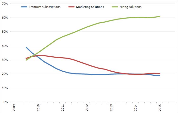 Procentuele bijdrage aan de omzet per segment (voortschrijdend jaargemiddelde), Q1 2009 – Q232015. Bron: LinkedIn
