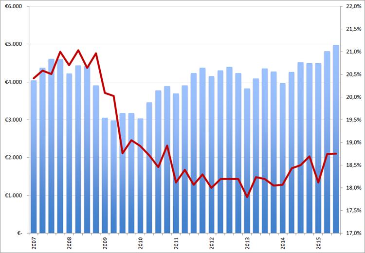 Randstad omzet (in EUR miljoen, kolommen) en brutomarge (rode lijn) per kwartaal, Q1 2007 – Q3 2015