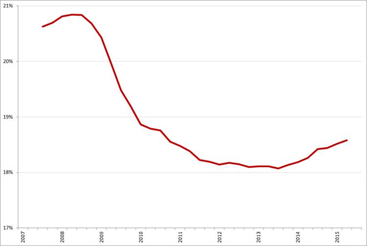 Randstad, voortschrijdend jaargemiddelde bruto marge, Q1 2007 – Q3 2015