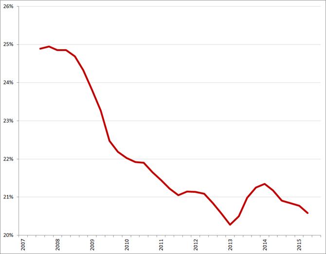 USP People, voortschrijdend jaargemiddelde bruto marge, Q1 2007 – Q3 2015