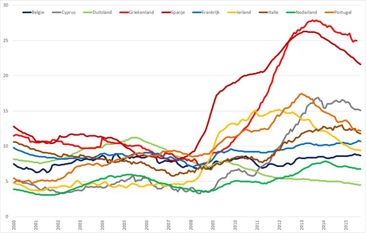 Werkloosheid geselecteerde Eurolanden (januari 2000 – september 2015). Bron: Eurostat, Elstat
