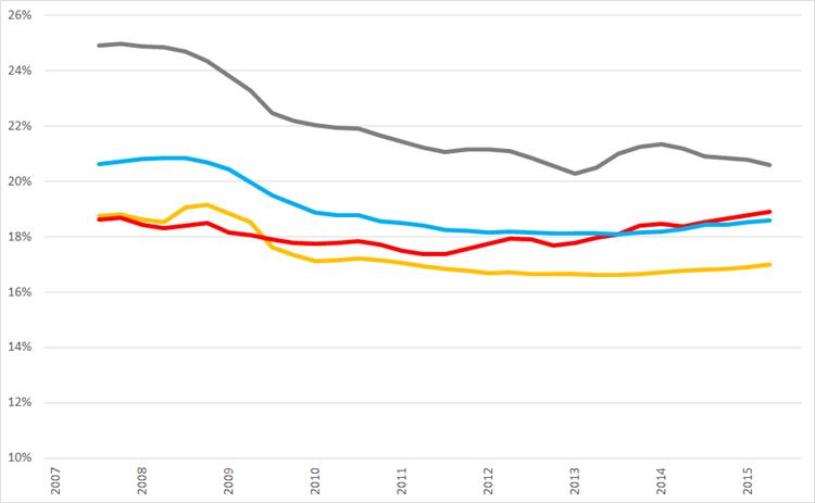 Ontwikkeling van voortschrijdende brutomarge op jaarbasis., Q1 2008 – Q3 2015