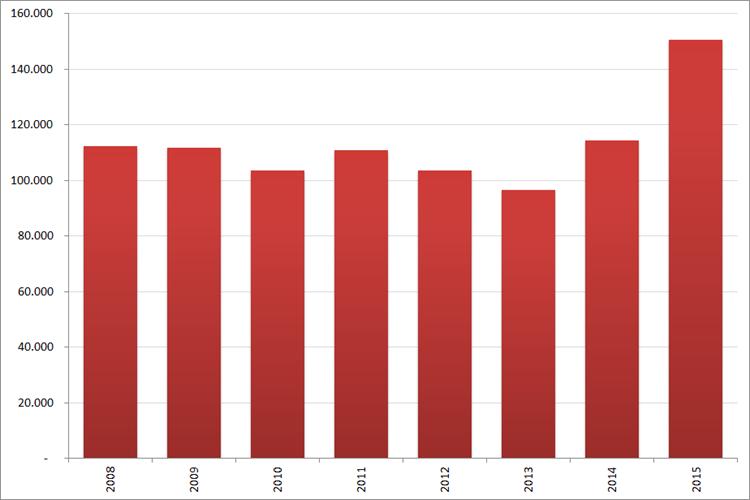 Aantal nieuwe online vacatures in  oktober, 2008 – 2015. Bron : Jobfeed