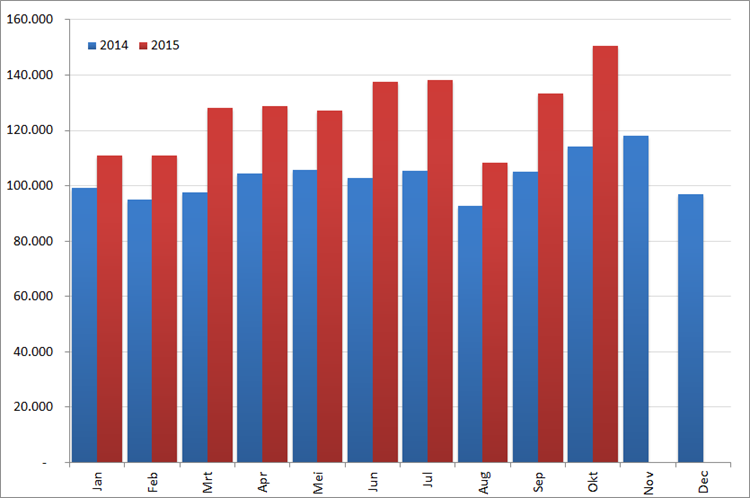 Aantal nieuwe online vacatures per maand, 2014 en 2015. Bron : Jobfeed
