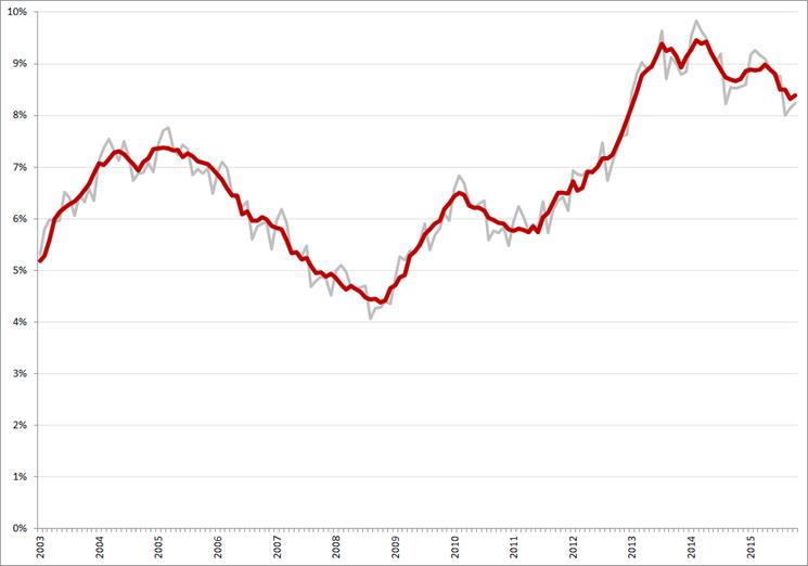 Niet-gecorrigeerde (grijs) en gecorrigeerde werkloosheidspercentages, januari 2003 – oktober 2015. Bron: CBS, nationale definitie