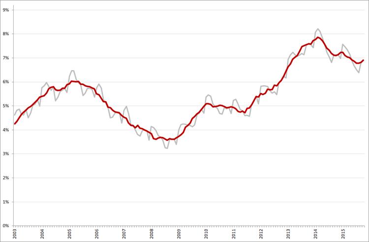 Niet-gecorrigeerde (grijs) en gecorrigeerde werkloosheidspercentages, januari 2003 – oktober 2015. Bron: CBS, ILO