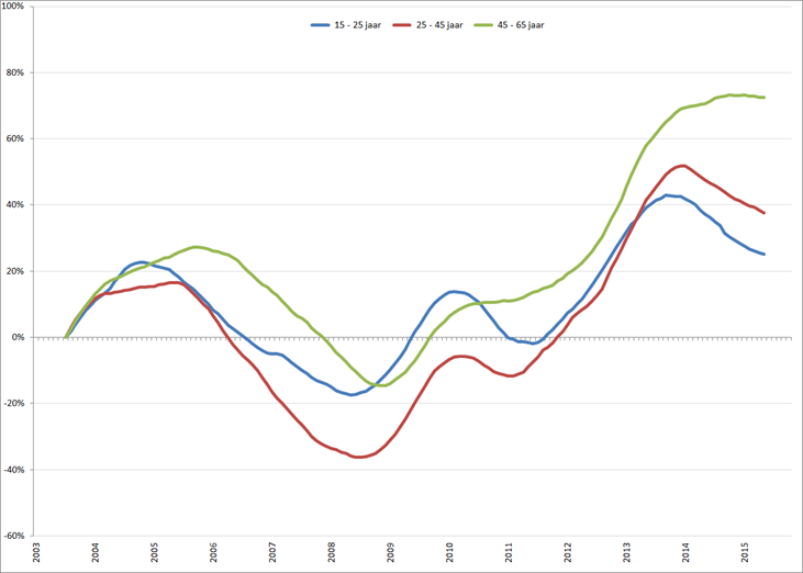 Procentuele verandering werkloosheid (2003 = 0) per leeftijdsklasse, januari 2003 – oktober 2015. Bron: CBS, nationale definitie