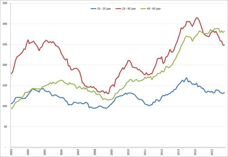 Aantal werklozen (* 1.000) per leeftijdsklasse,  januari 2003 – oktober 015. Bron: CBS, nationale definitie