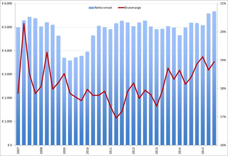 Adecco: omzet (kolommen) en brutomarge (rode lijn) per kwartaal, Q1 2007 – Q3 2015