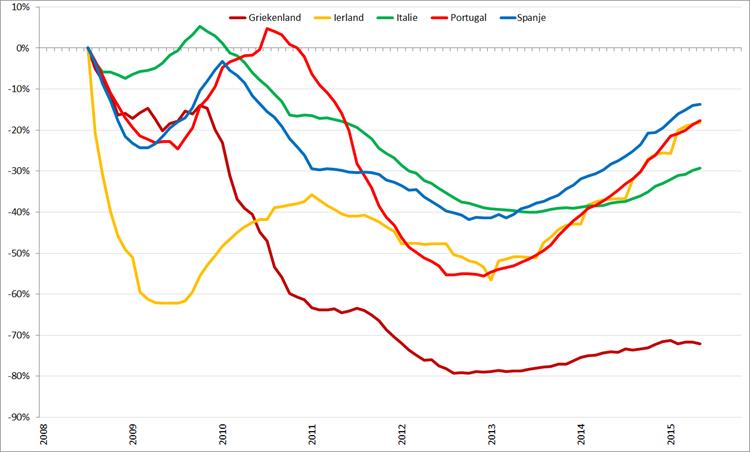 Trendlijn autoverkopen PIIGS-landen op basis van 12-maands gemiddelden, januari 2008 – oktober 2015. Bron: ACEA