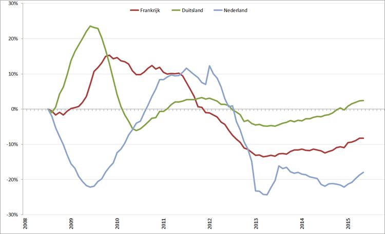 Trendlijn autoverkopen kernlanden op basis van 12-maands gemiddelde, januari 2008 – oktober 2015. Bron: ACEA