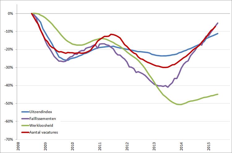 Arbeidsmarkt: procentuele verandering, 12-maands voortschrijdend jaargemiddelde (2008 = 0%), januari 2008 – september/oktober 2015