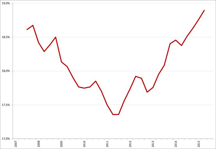 Adecco: ontwikkeling brutomarge (voortschrijdend jaarresultaat), 2007 – Q3 2015.
