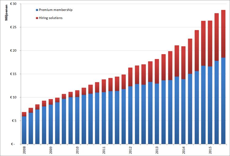 XING: Omzet voor Premium subscriptions en Hiring solutions per kwartaal, Q1 2009 – Q3 2015