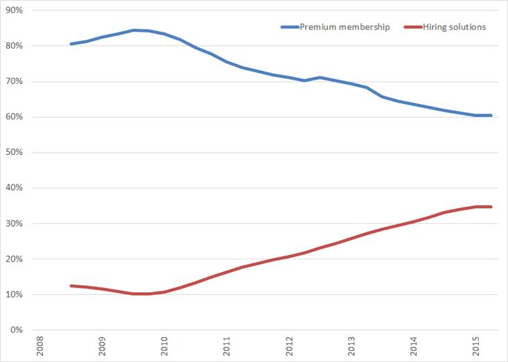 Procentuele verdeling omzet voortschrijdend jaarresultaat), 2008 – Q3 2015
