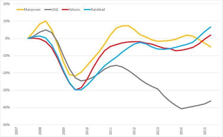 %verandering omzet (2007 =0%) op basis van voortschrijdende omzet op jaarbasis, Q1 2008 – Q3 2015