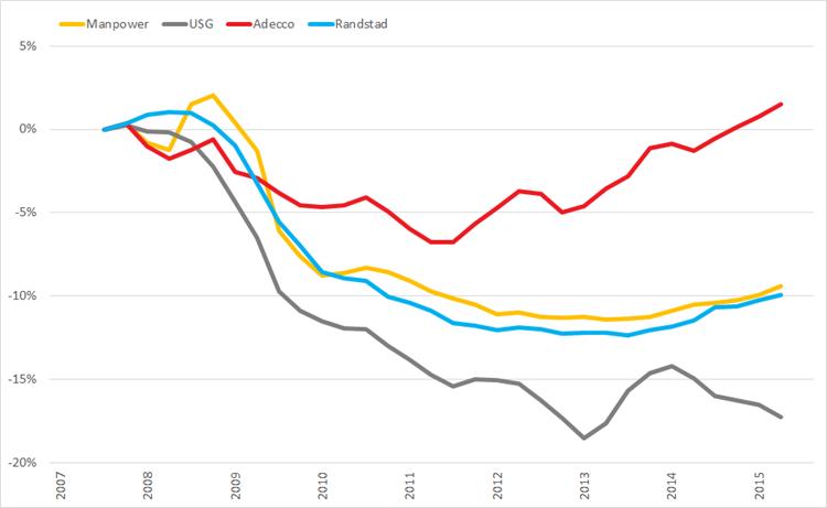 %verandering brutomarge (2007 =0%) op basis van voortschrijdende brutomarge op jaarbasis., Q1 2008 – Q3 2015
