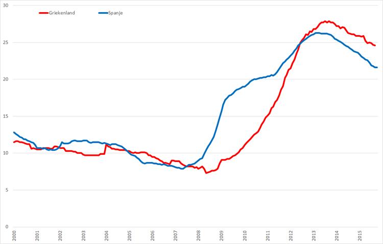 Werkloosheid Griekenland en Spanje, (januari 2000 – september/oktober 2015, seizoensgecorrigeerd). Bron: Eurostat, Elstat