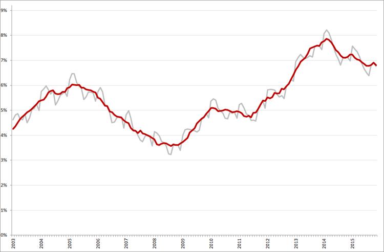 Niet-gecorrigeerde (grijs) en gecorrigeerde werkloosheidspercentages, januari 2003 – november 2015. Bron: CBS, ILO