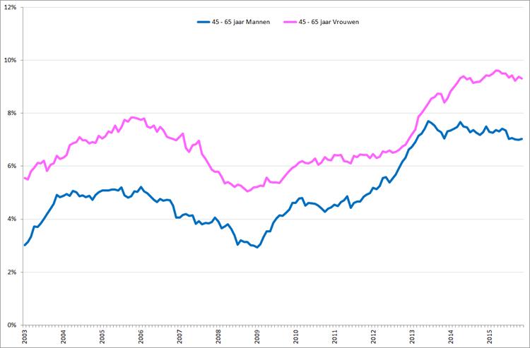 Gecorrigeerde werkloosheid onder mannen en vrouwen , 45 – 65 jaar, januari 2003 – november 2015. Bron: CBS, nationale definitie