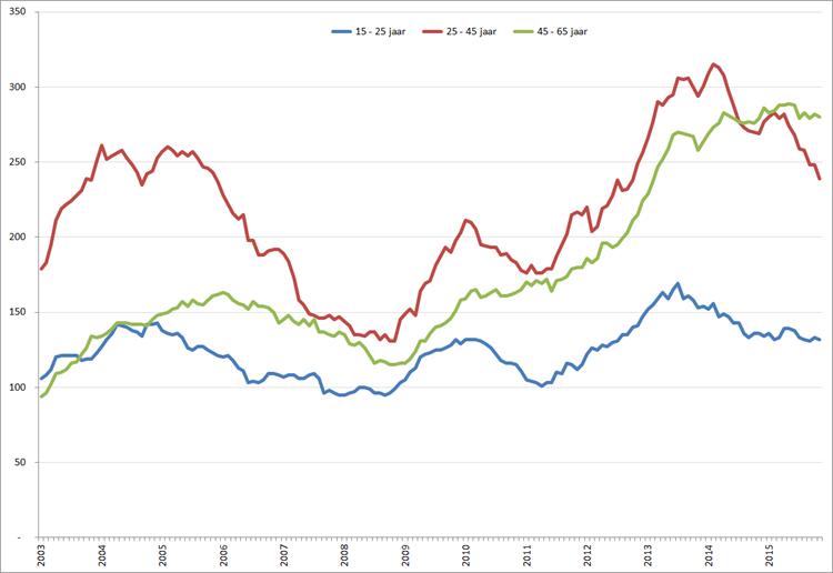 Aantal werklozen (* 1.000) per leeftijdsklasse,  januari 2003 – november 2015. Bron: CBS, nationale definitie