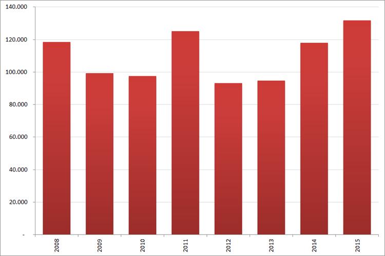 Aantal nieuwe online vacatures in  november, 2008 – 2015. Bron : Jobfeed