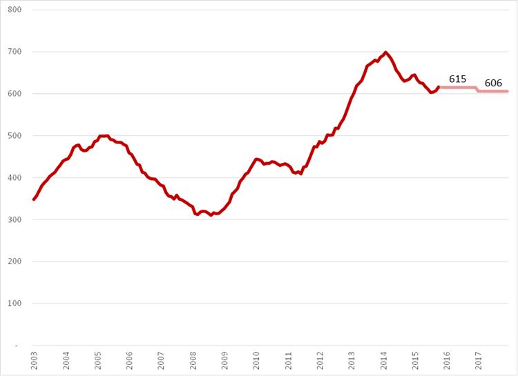 Aantal werklozen (*1.000) , seizoensgecorrigeerd, januari 2003 – 2017. Bron: CBS, ILO