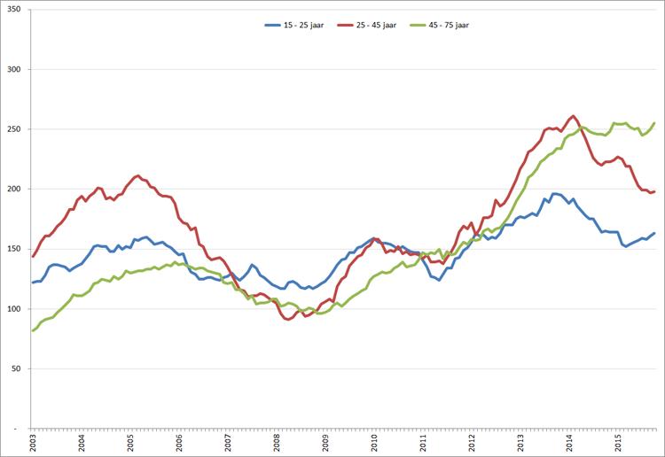 Aantal werklozen (* 1.000) per leeftijdsklasse,  januari 2003 – oktober 015. Bron: CBS, ILO-reeks