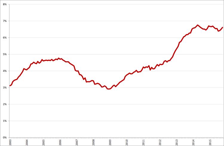 Seizoensgecorrigeerde werkloosheidspercentages 45 – 75-jarigen, januari 2003 – oktober 2015. Bron: CBS, ILO