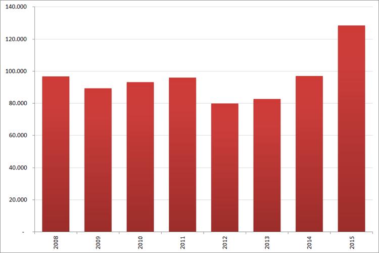 Aantal nieuwe online vacatures in  december, 2008 – 2015. Bron : Jobfeed
