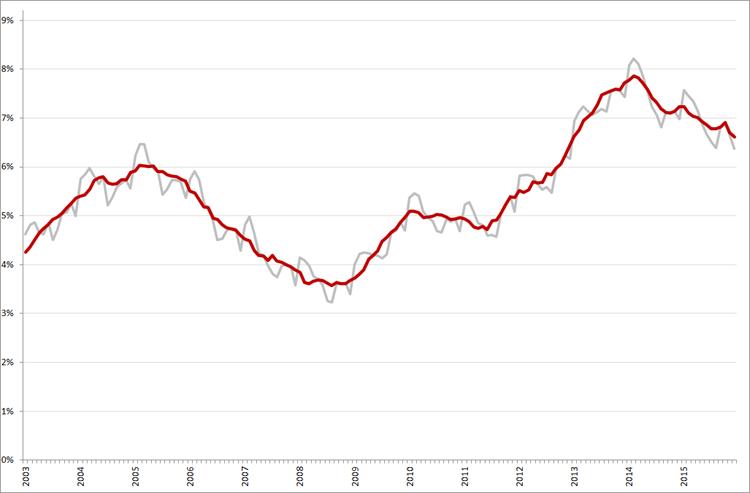 Niet-gecorrigeerde (grijs) en gecorrigeerde werkloosheidspercentages, januari 2003 – december 2015. Bron: CBS, ILO