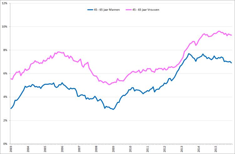 Gecorrigeerde werkloosheid onder mannen en vrouwen , 45 – 65 jaar, januari 2003 – december 2015. Bron: CBS, nationale definitie