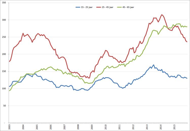 Aantal werklozen (* 1.000) per leeftijdsklasse,  januari 2003 – december 2015. Bron: CBS, nationale definitie