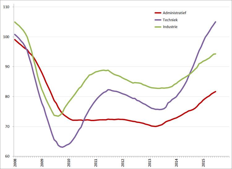 Index uitzenduren op basis van ABU periodecijfers, periode 2008 – 2015 (2006 = 100), per sector