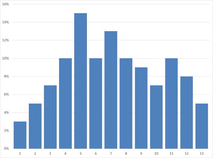 Groeicijfers per periode in 2015, sector Administratief